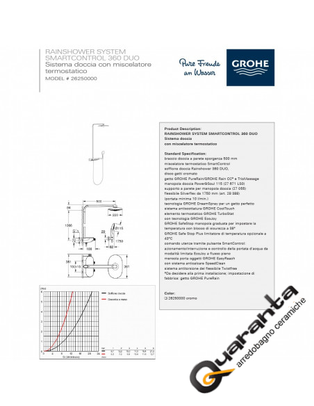Grohe Rainshower System SmartControl 360 con miscelatore termostatico
